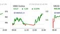 Thị trường chứng khoán 7/9: VNM và ngân hàng dẫn sóng, VN-Index tăng gần 11 điểm