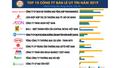 Top 10 Công ty uy tín ngành Bán lẻ năm 2019