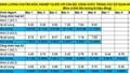 Công bố bảng lương cán bộ, công chức, viên chức từ ngày 1/7