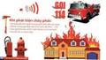 Cao điểm mùa hè, Bộ Công an hướng dẫn cách xử lý khi phát hiện hỏa hoạn