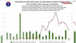 Bản tin Covid-19: Tính từ 6h đến 12h ngày 14/05 Việt Nam có 16 ca mắc mới