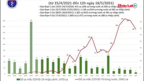 Bản tin Covid 19: Tính từ 12h đến 18h ngày 18/05 Việt Nam có tổng cộng 48 ca mắc mới