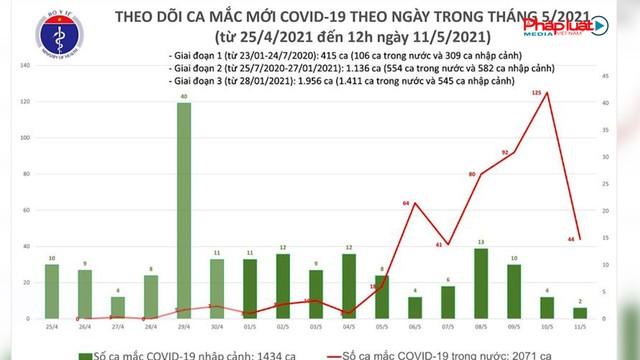 Bản tin Covid-19: Bộ Y tế công bố thêm 18 ca mắc COVID-19