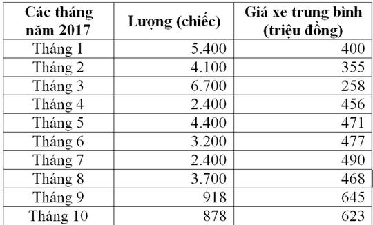 Xe Ấn mất chỗ, xe Đức, Anh, Nhật về Việt Nam bắt đầu tăng giá - Ảnh 2.