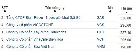 Tang vu vu, co phieu Vinamilk lot top 5 co phieu dat gia nhat thi truong chung khoan Viet hinh anh 1
