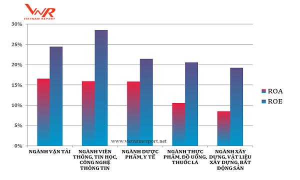 Top 5 ngành có tỷ suất lợi nhuận (ROA, ROE) bình quân lớn nhất theo bảng xếp hạng Profit500 năm 2018