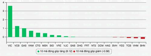 Những cổ phiếu đóng góp tăng và giảm điểm nhiều nhất cho Vn-Index ngày 11/2. Nguồn: VnDirect.