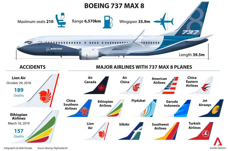 Thêm nhiều nước cấm khai thác máy bay Boeing 737 MAX 8