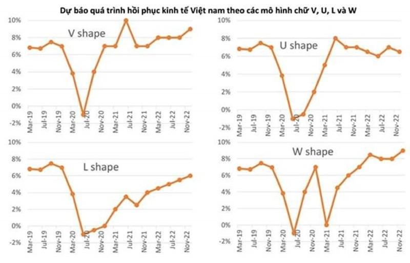 Mô hình nào cho kinh tế Việt Nam hậu Covid-19?