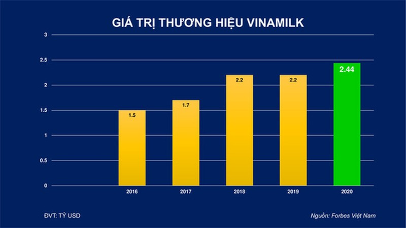 Thương hiệu trị giá hơn 2,4 tỉ USD, Vinamilk dẫn đầu ngành thực phẩm đồ uống - Ảnh 2.