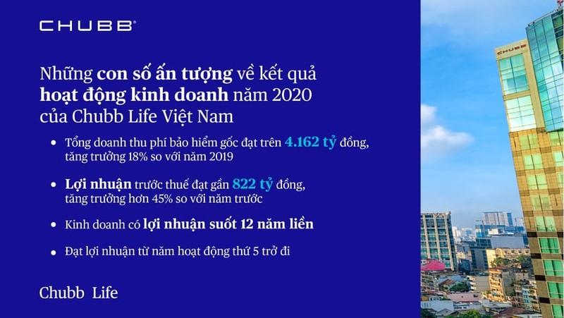 Chubb Life Việt Nam khẳng định vị thế qua hiệu quả kinh doanh