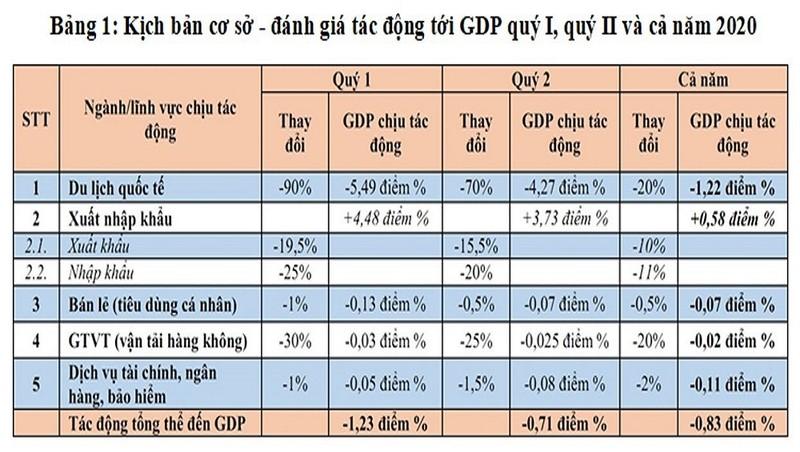 3 kịch bản tác động của dịch Covid-19 tới kinh tế Việt Nam
