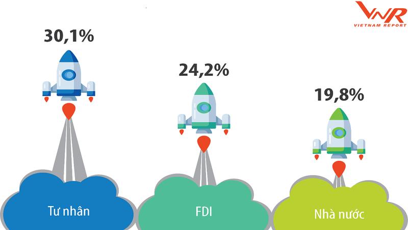 CAGR trung bình của khối DN tư nhân là lớn nhất