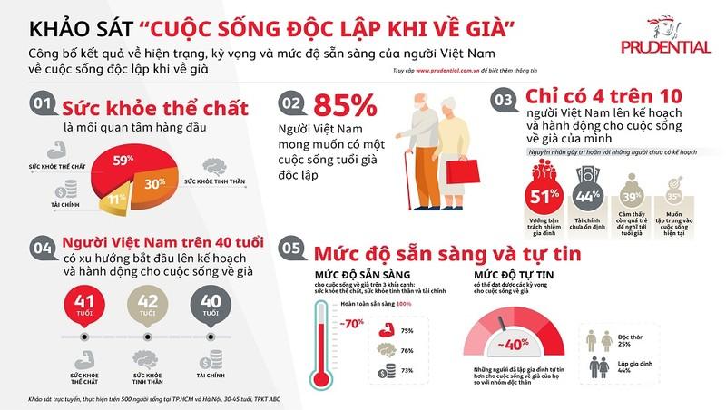 Chỉ có 4/10 người Việt Nam lên kế hoạch và hành động cho cuộc sống về già