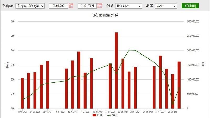 Thị trường cổ phiếu niêm yết HNX tháng 1/2021: Diễn biến sôi động với nhiều chỉ số tăng