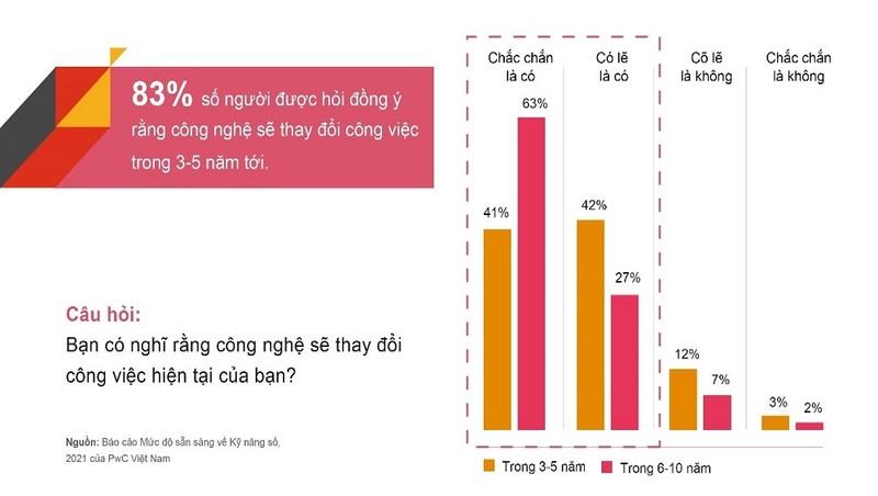 Người Việt Nam nhiều lạc quan về sự phát triển của công nghệ