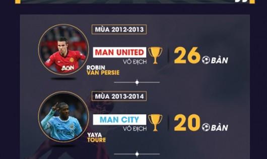 Bạn có cần tiền đạo ghi hơn 20 bàn/mùa để vô địch?