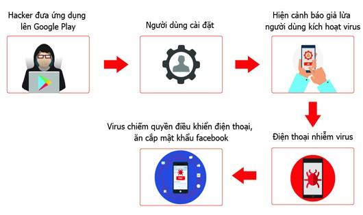Cách thức phát tán virus.