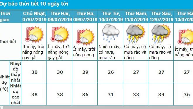 Ngày mai Hà Nội nắng nóng gay gắt, tia UV ở ngưỡng nguy cơ gây hại cao