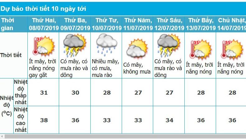 Hà Nội nắng nóng gay gắt hết ngày đầu tuần, thứ 3 khả năng mưa giông