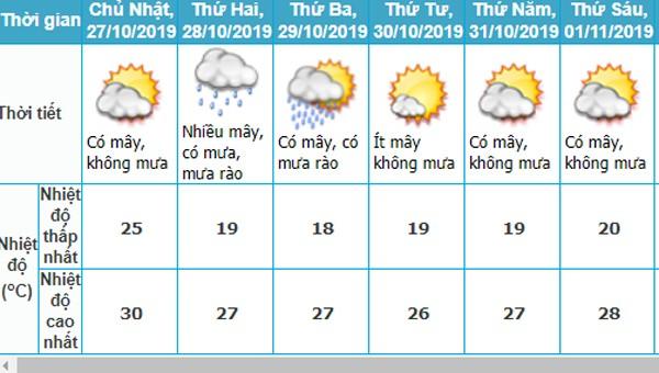 Tuần tới, Hà Nội nhiệt độ thấp nhất dưới 20 độ C, vùng núi cao dưới 10 độ C