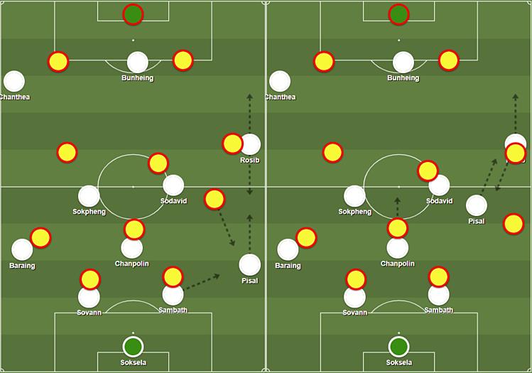 Đây là cách dàn xếp đội hình của hai đội. Malaysia áp sát hai trung vệ Campuchia và tiền vệ Chanpolin, buộc Sambath phải đưa bóng ra cánh phải. Pisal nhận bóng rồi đưa dọc biên lên ngay cho Rosib - người đồng thời lùi về thoát người kèm và nhận bóng (hìnhtrái). Rosib trả bóng một chạm ngay cho Pisal - cầu thủ lúc đó đã thoát người kèm. Cùng thời điểm, Rosib quay đầu chạy dọc cánh phải để nhận đường chuyền một chạm của Pisal (hình phải). Các cầu thủ Malaysia chơi một kèm một, nhưng Campuchia ăn ý và chủ động hơn để tạo ra cơ hội bên cánh phải.