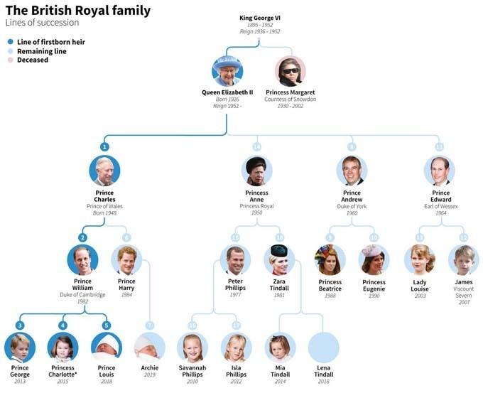 Thứ vị thừa kế ngai vàng Anh hiện tại. Ảnh: Royal Family.