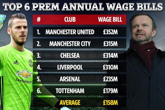 Choáng với mức lương khổng lồ của các ngôi sao Man Utd - 1