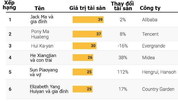 Số người siêu giàu Trung Quốc giảm