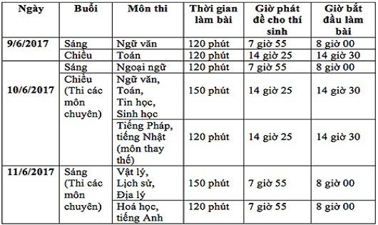Thi vào lớp 10 tại Hà Nội: Đáp án môn Ngữ văn