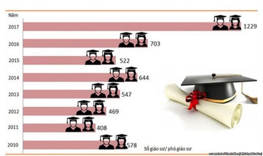 Ứng viên đủ điều kiện chỉ trở thành GS, PGS khi được trường đại học bổ nhiệm