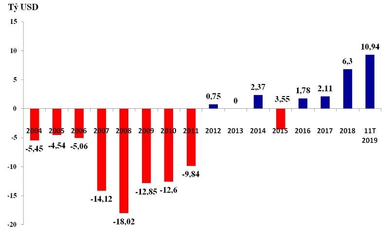 Cán cân thương mại của Việt Nam qua các năm và 11 tháng từ đầu 2019