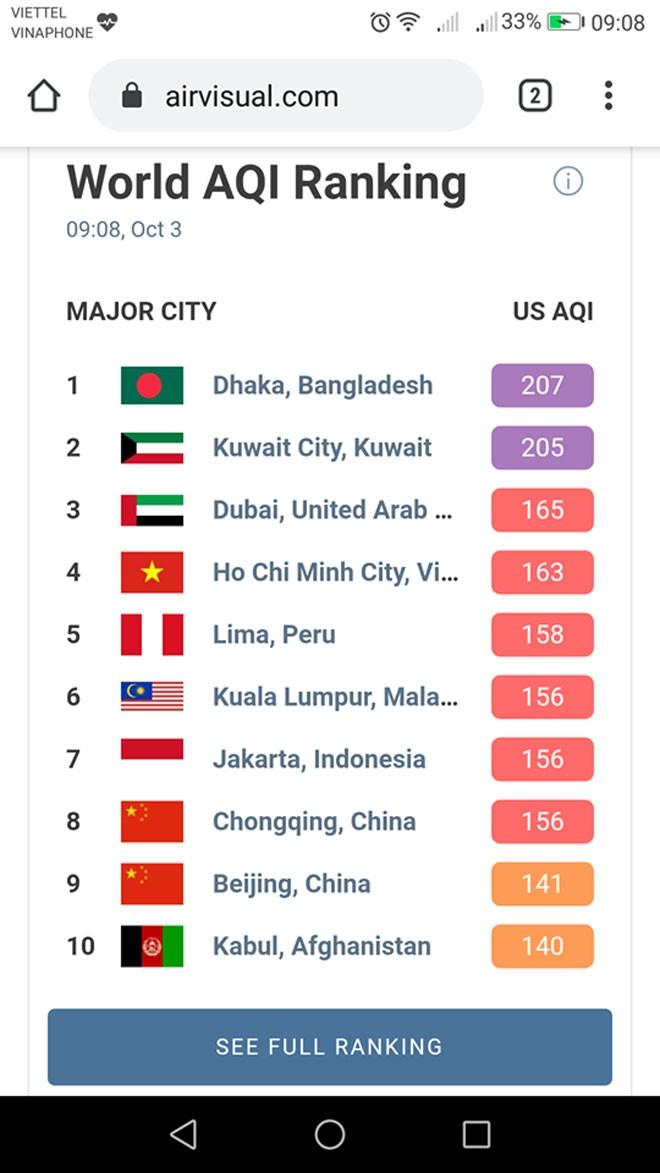 """Sau trận """"mưa vàng"""", tình trạng ô nhiễm ở Hà Nội thay đổi như thế nào? - 1"""