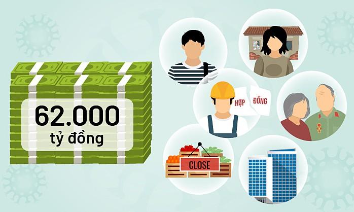 Thắc mắc về gói hỗ trợ 62.000 tỷ: Gọi 111