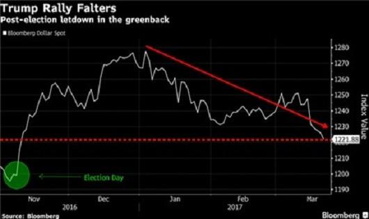 Giới đầu tư tiền tệ toàn cầu đang đầu hàng trước đồng USD