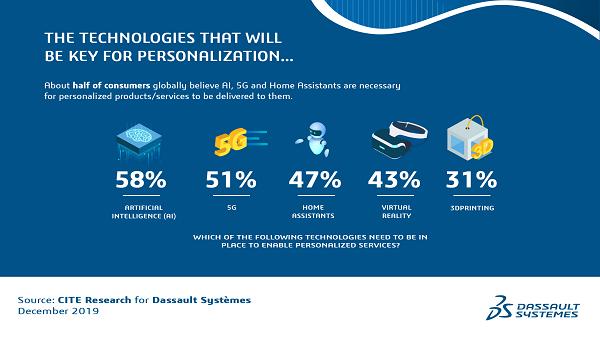 Các khách hàng cho rằng, trí tuệ nhân tạo, mạng 5G và trợ lý tại nhà là các yếu tố cần thiết cho việc cá nhân hóa.