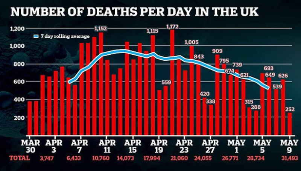 Tổng số người Anh tử vong vì COVID-19 có thể nhiều hơn trong Thế chiến 2