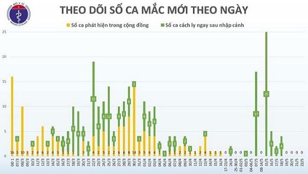 36 ngày Việt Nam không ghi nhận ca nhiễm Covid-19 trong cộng đồng.
