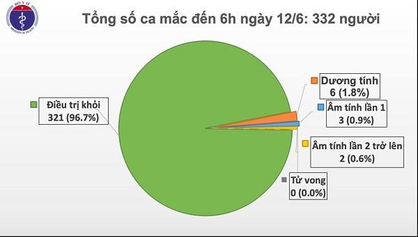 Sáng 12/6, Việt Nam chỉ còn 11 bệnh nhân Covid-19 được điều trị tại cơ sở y tế