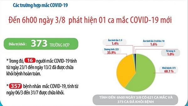 Tính đến sang 3/8, Việt Nam ghi nhận 621 ca mắc Covid-19