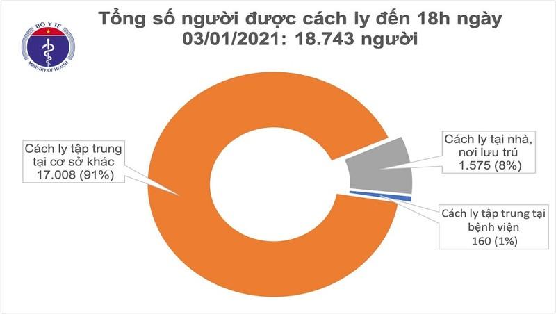 Chiều 3/1, Việt Nam ghi nhận thêm 12 ca mắc mới COVID-19