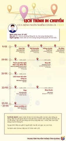 Lịch trình di chuyển và tiếp xúc của ca nhiễm Covid-19 tại Quảng Ninh