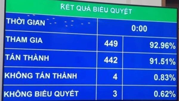 Hà Nội được hưởng 100% số thu tăng thêm từ các khoản phí