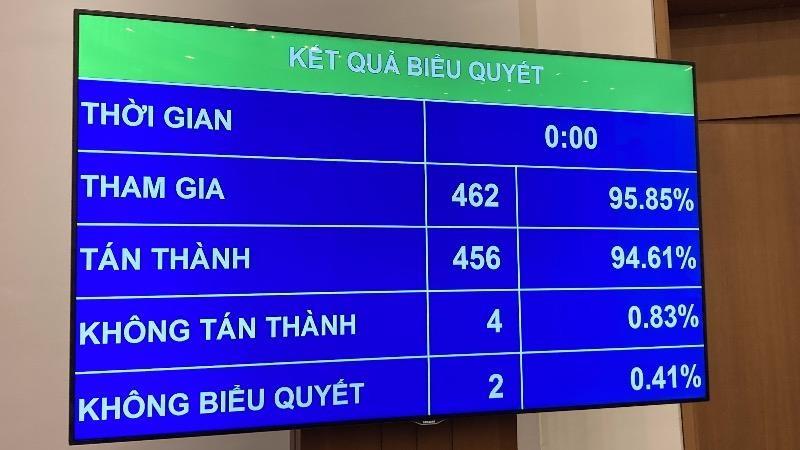 Luật Biên phòng Việt Nam được 94,61% đại biểu có mặt thông qua.