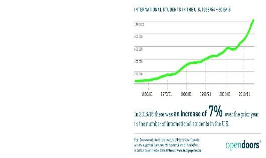 Việt Nam xếp thứ 6 về lượng du học sinh tại Mỹ