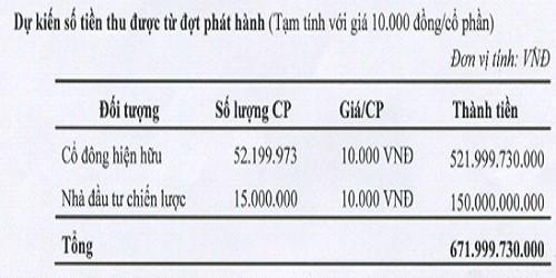 Số tiền dự kiến thu được từ đợt phát hành