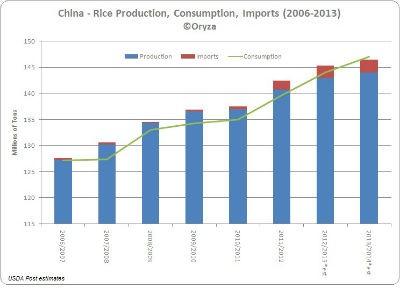 Biểu đồ nhu cầu nhập khẩu lúa gạo của Trung Quốc trong những năm vừa qua và sắp tới. (Nguồn: Bộ Nông nghiệp Hoa Kỳ)