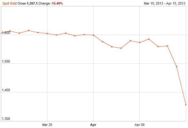 Biểu đồ giá vàng quốc tế từ 18 tháng 3 đến 15 tháng 4