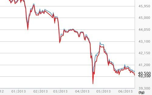 Diễn biến giá vàng SJC tại DOJI từ đầu năm đến nay